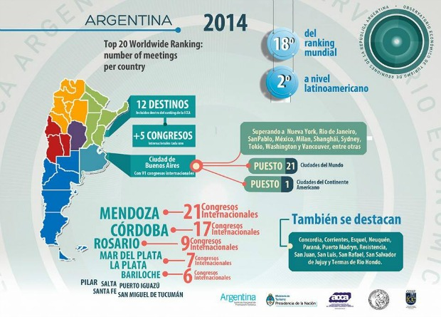 Argentina en el top 20 del ranking ICCAWorld